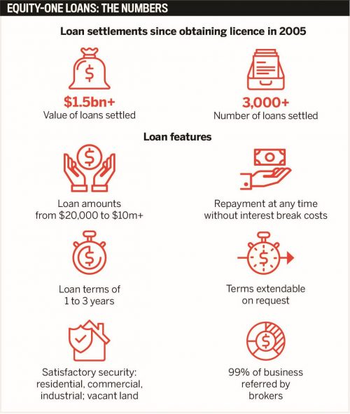 Equity-one by the numbers